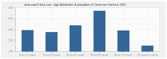 Age distribution of population of Cenon-sur-Vienne in 2007