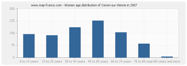 Women age distribution of Cenon-sur-Vienne in 2007