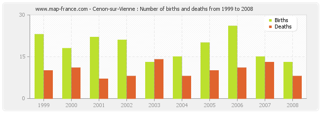 Cenon-sur-Vienne : Number of births and deaths from 1999 to 2008