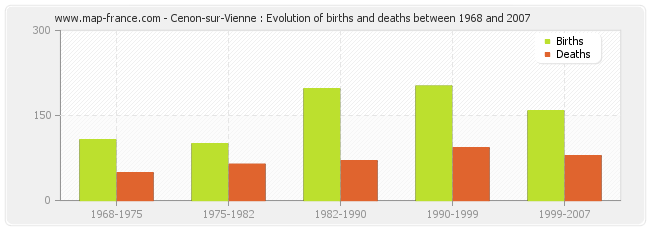 Cenon-sur-Vienne : Evolution of births and deaths between 1968 and 2007