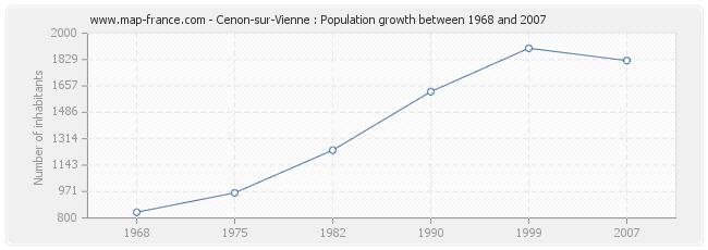 Population Cenon-sur-Vienne