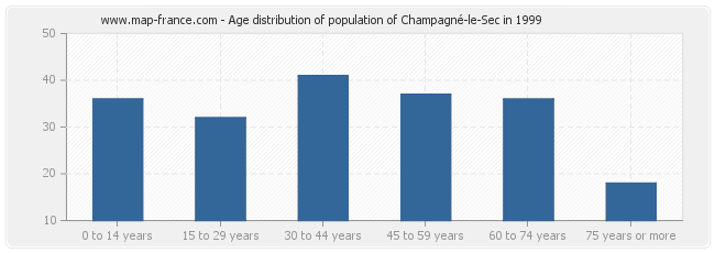 Age distribution of population of Champagné-le-Sec in 1999