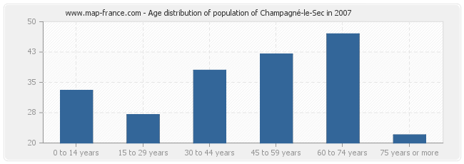 Age distribution of population of Champagné-le-Sec in 2007