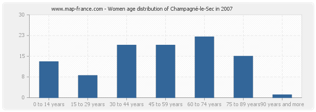 Women age distribution of Champagné-le-Sec in 2007