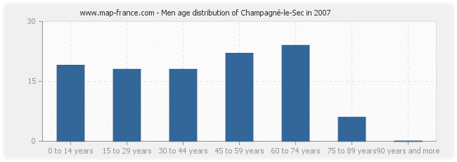 Men age distribution of Champagné-le-Sec in 2007