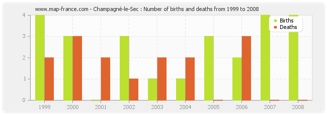 Champagné-le-Sec : Number of births and deaths from 1999 to 2008