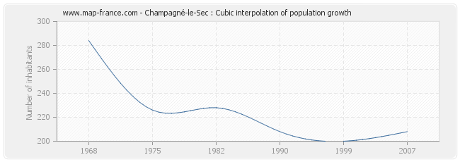Champagné-le-Sec : Cubic interpolation of population growth