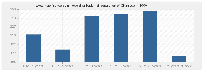 Age distribution of population of Charroux in 1999