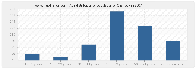 Age distribution of population of Charroux in 2007