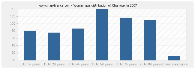 Women age distribution of Charroux in 2007