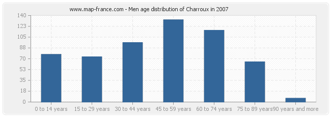 Men age distribution of Charroux in 2007
