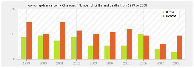 Charroux : Number of births and deaths from 1999 to 2008