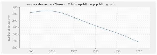 Charroux : Cubic interpolation of population growth
