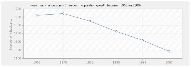 Population Charroux