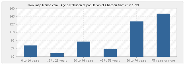 Age distribution of population of Château-Garnier in 1999