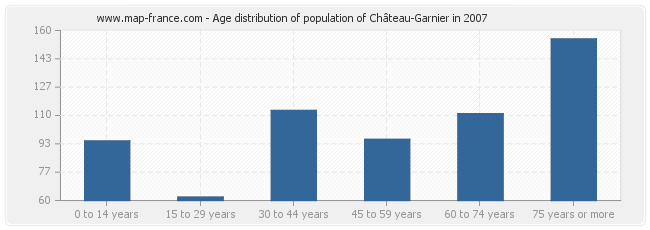 Age distribution of population of Château-Garnier in 2007