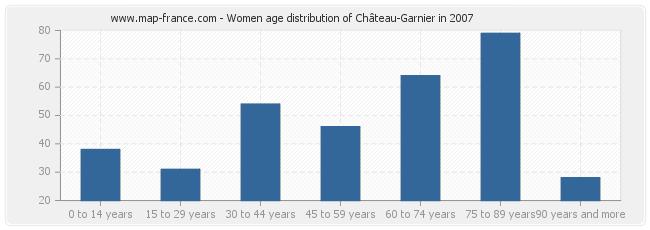 Women age distribution of Château-Garnier in 2007