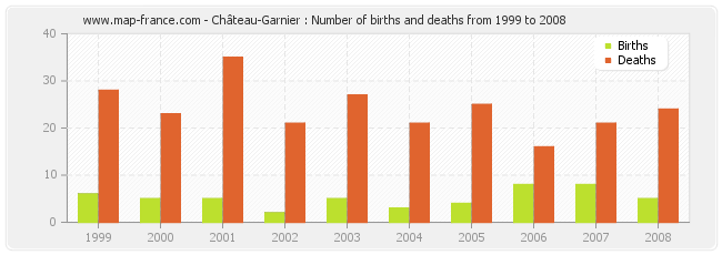 Château-Garnier : Number of births and deaths from 1999 to 2008
