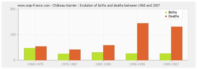 Château-Garnier : Evolution of births and deaths between 1968 and 2007