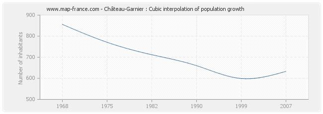 Château-Garnier : Cubic interpolation of population growth