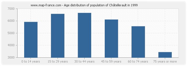 Age distribution of population of Châtellerault in 1999
