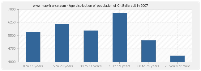 Age distribution of population of Châtellerault in 2007