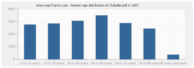 Women age distribution of Châtellerault in 2007