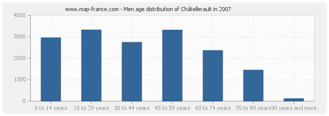 Men age distribution of Châtellerault in 2007