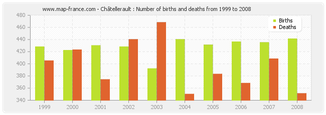 Châtellerault : Number of births and deaths from 1999 to 2008