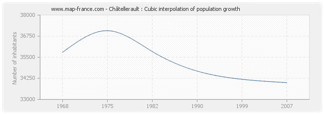 Châtellerault : Cubic interpolation of population growth