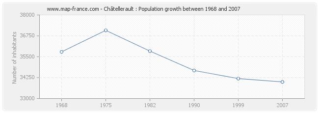 Population Châtellerault