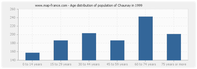 Age distribution of population of Chaunay in 1999