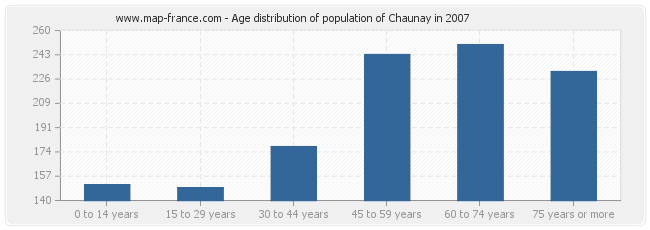 Age distribution of population of Chaunay in 2007