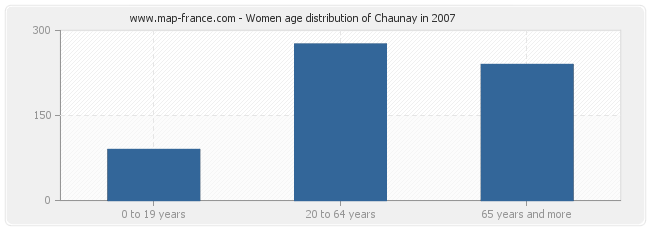 Women age distribution of Chaunay in 2007