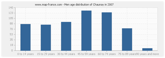 Men age distribution of Chaunay in 2007