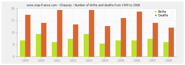 Chaunay : Number of births and deaths from 1999 to 2008