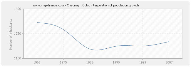 Chaunay : Cubic interpolation of population growth