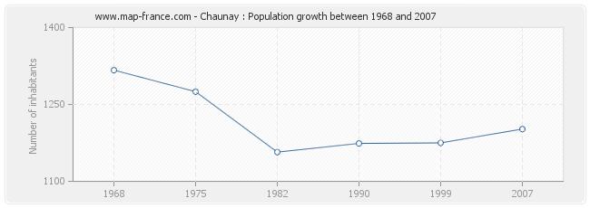Population Chaunay
