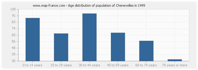 Age distribution of population of Chenevelles in 1999