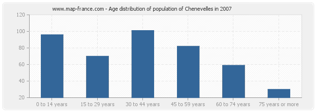 Age distribution of population of Chenevelles in 2007