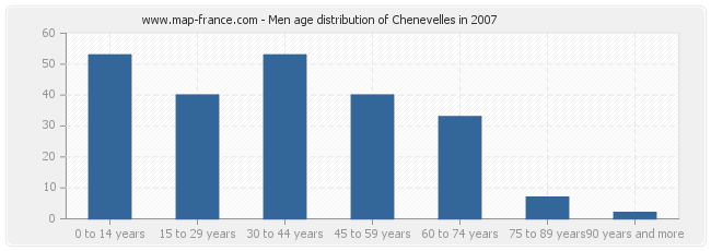 Men age distribution of Chenevelles in 2007