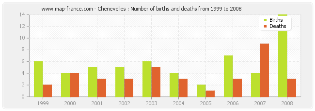 Chenevelles : Number of births and deaths from 1999 to 2008