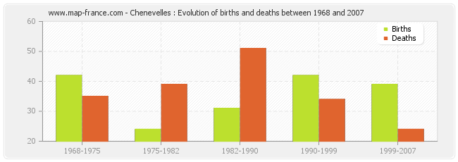 Chenevelles : Evolution of births and deaths between 1968 and 2007