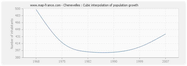 Chenevelles : Cubic interpolation of population growth