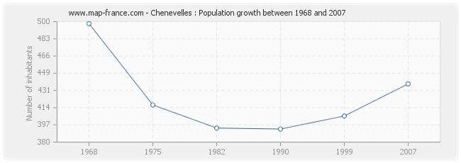 Population Chenevelles