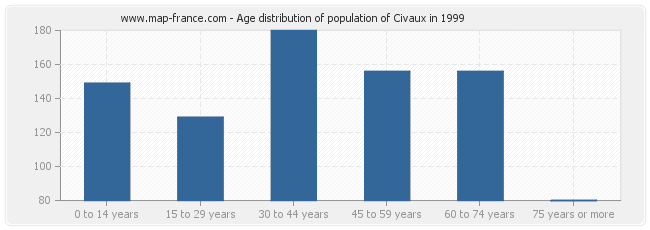 Age distribution of population of Civaux in 1999