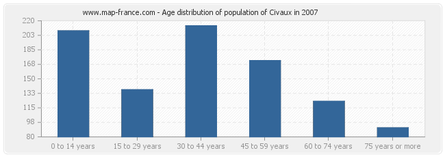 Age distribution of population of Civaux in 2007