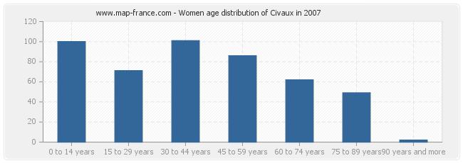 Women age distribution of Civaux in 2007