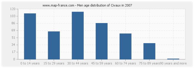 Men age distribution of Civaux in 2007