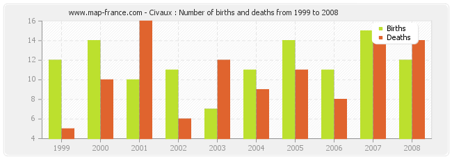 Civaux : Number of births and deaths from 1999 to 2008